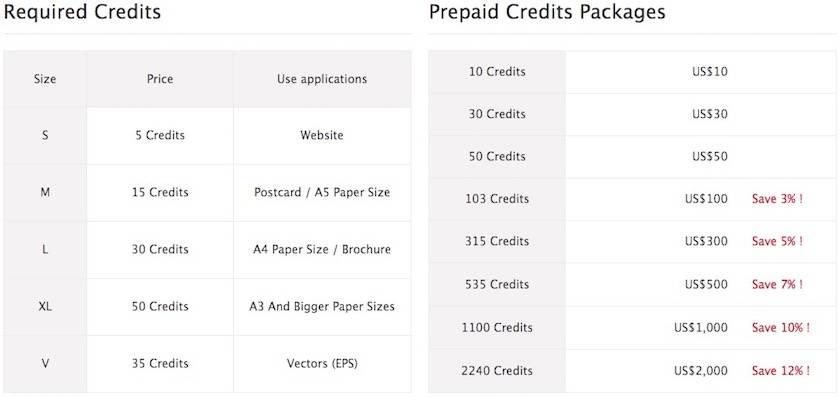 Preisliste Credits